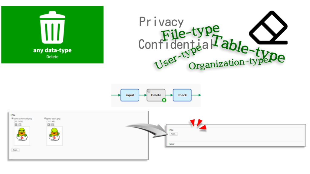 Deletes data of any data type. By overwriting with a null value, all input values in the data item will be deleted.