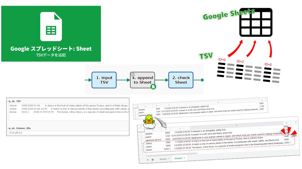 """最終行にTSVデータを追加します。必要であれば、新しい行が挿入されます。TSVの指定列だけが追記されます。なお、列IDを指定する際に""""d""""を付記すれば日時データとして、""""n""""を付記すれば数値データとして追記されます。列指定の例: """"0,2d,5n""""。"""