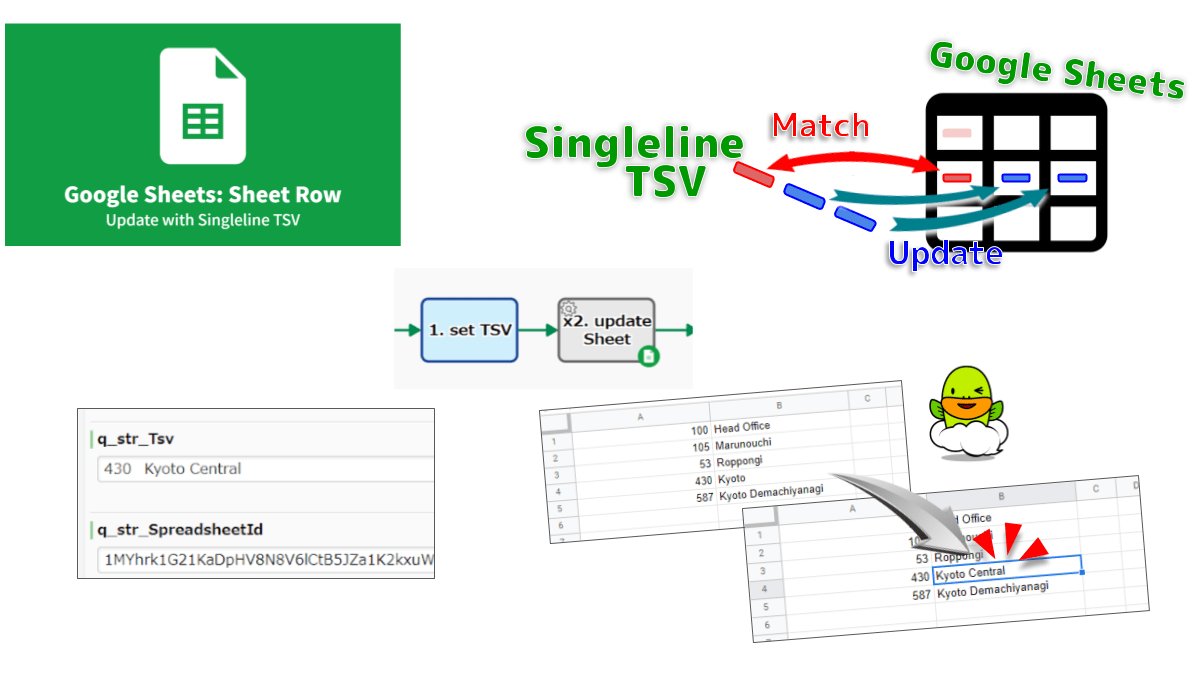 Updates Google Sheets with singleline TSV. Searches A-Column cell that exactly matches the first value of the TSV, and overwrite only the first occurrence. The values will be parsed as if the user typed. If no matching line, append to the end.