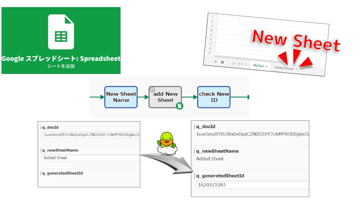 新しいシートを Spreadsheet 内の末尾に追加します。指定したシート名が既に存在する場合、自動工程はエラー終了します。別途 SheetId を指定することも可能です。