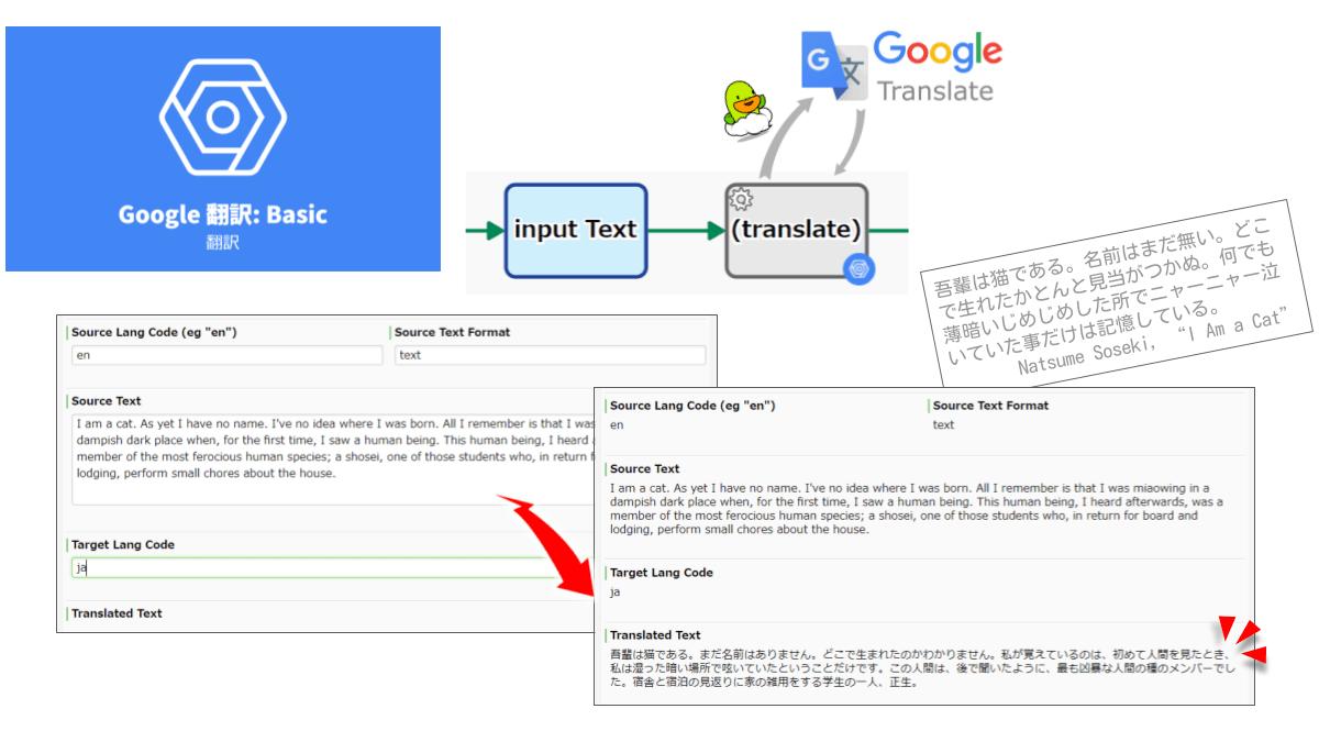 Google翻訳(API v2)を用いて機械翻訳します。翻訳先言語(ターゲット言語)の指定は必須ですが、翻訳元言語(ソース言語)の指定は任意です(自動検出されます)。基本的には、ニューラルマシン翻訳モデル(NMT)が適用されますが、一部の言語ではフレーズベースマシン翻訳モデル(PBMT)が適用されます。