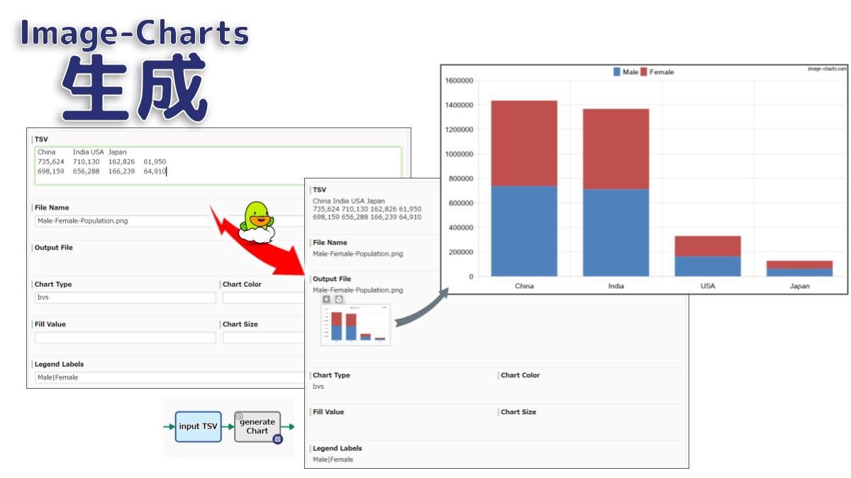 数値TSVデータ(国別人口、月別売上、など)から棒グラフや折れ線グラフを生成します。グラフは Image-Chart を使用して自動的に生成されます。Y軸目盛は自動的に最適化されます。X軸目盛はTSVの一行目が参照されます。画像はPNG形式で出力されます。