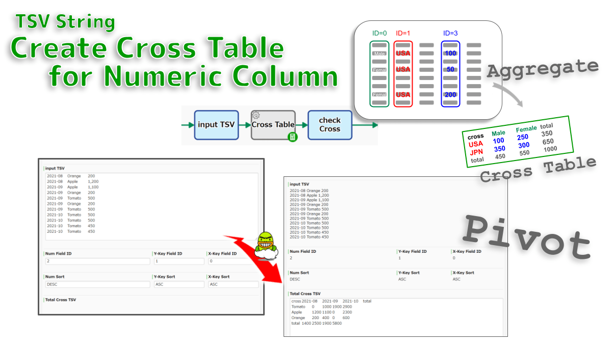 """No CAggregates the values in a numeric column by 2 aggregation-key columns: Pivot table. Sum, Percentage, Count and Average are tabulated as a cross table TSV. Eg, """"Sales for each combination of Client-Y and Store-X"""" is aggregated from """"Sales log TSV"""".ode Crosstab"""