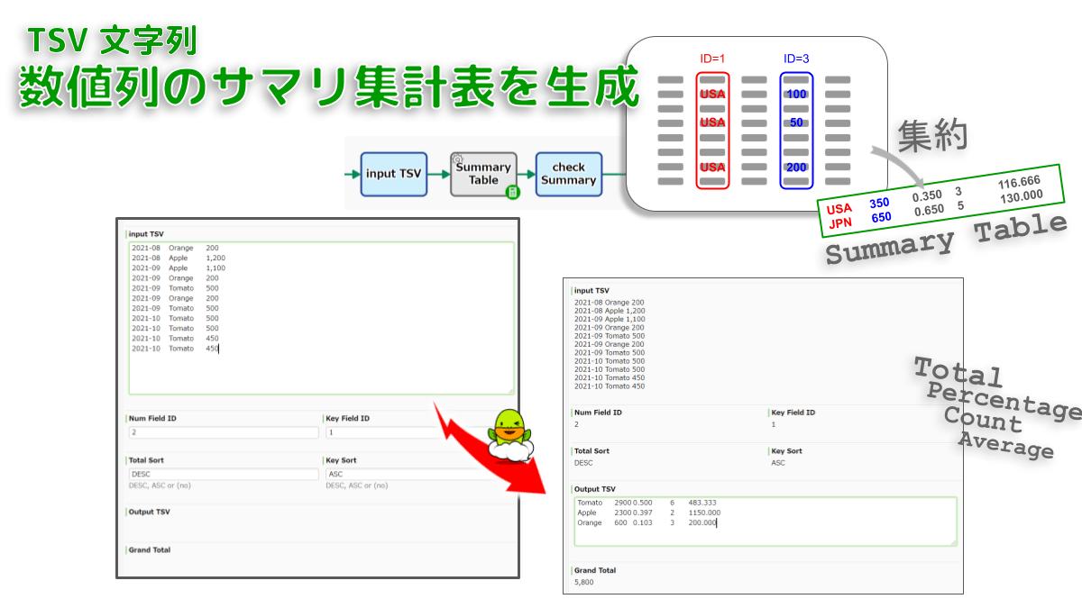 数値列の値をキー列で集約します。「合計値」「合計値が全体に占める割合」「データ個数」「データ平均値」をサマリ集計表TSVとして出力します。たとえば「売上ログTSV」から「取引先ごとの売上高」といった集計値が自動的に出力されます。(単純集計/GT集計)