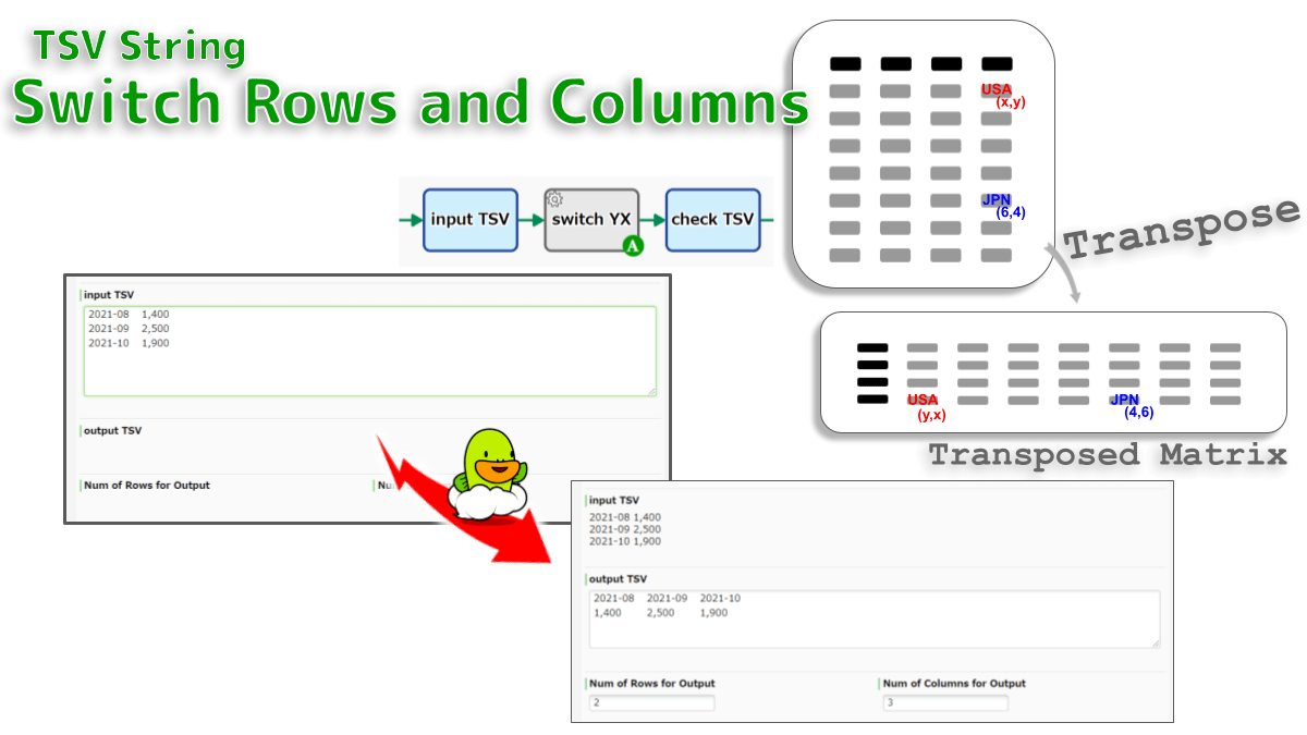 Switches the row and column indices of the rectangle TSV. The output matrix (Transposed Matrix) is obtained by changing cell(x,y) to (y,x). Used for data arrangement for frequency distribution tables and histograms.
