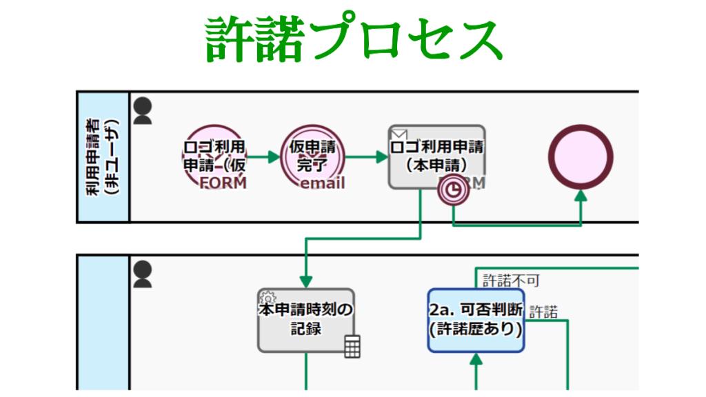 ライセンス許諾プロセス, メール認証