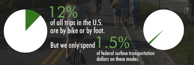 RTC 12% of all trips are by foot or bike; only 1.5% of fed. surface transportation dollars