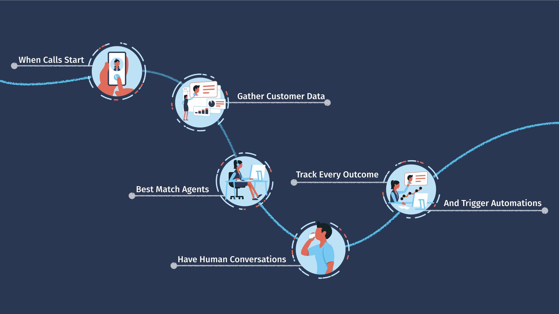 Designing Inbound Caller Journeys That Integrate With