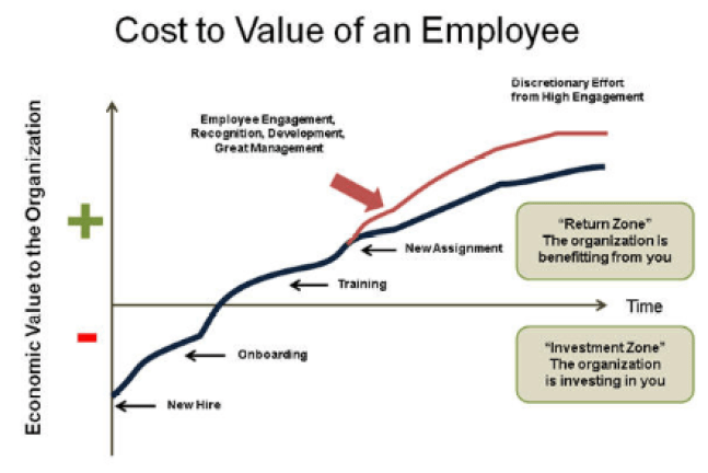 Value of an employee