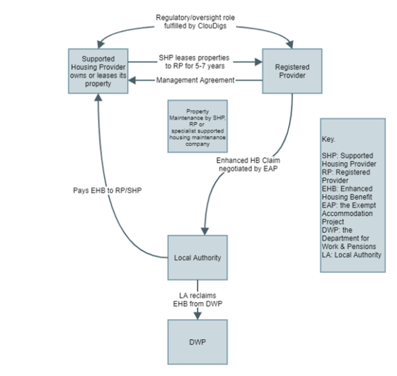 Exempt Accommodation Project Flowchart