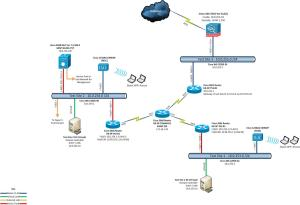 Solved: Guest access on the 5508 WLC  Cisco Community