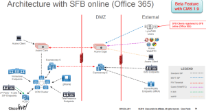 CMS Architecture with SFB online (Office 365