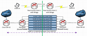 Design question  redundant Inter link with HSRP between Cisco routers separated by ASA 5505s