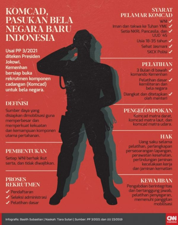 Komponen Cadangan TNI