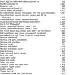 Λίστα Τροφών Με Γλυκοτοξίνες, Γλυκοτοξίνες, Προχωρημένα προϊόντα τελικής γλυκοζυλίωσης, AGEs, Maillard Reaction, Αντίδραση Maillard, Μη ενζυμική γλυκοζυλίωση, Γλυκοζυλίωση
