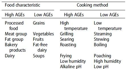 Γλυκοτοξίνες, Προχωρημένα προϊόντα τελικής γλυκοζυλίωσης, AGEs, Maillard Reaction, Αντίδραση Maillard, Μη ενζυμική γλυκοζυλίωση, Γλυκοζυλίωση