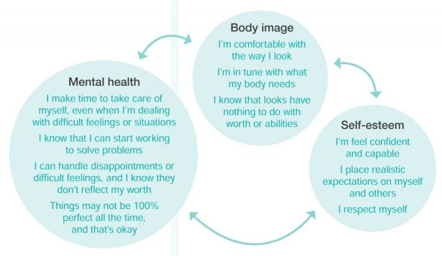Body Image and mental health