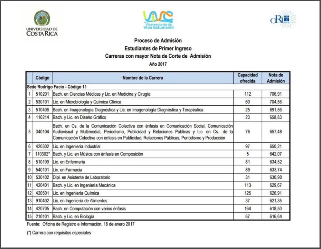 La UCR ofrece 9 mil cupos este 2017b