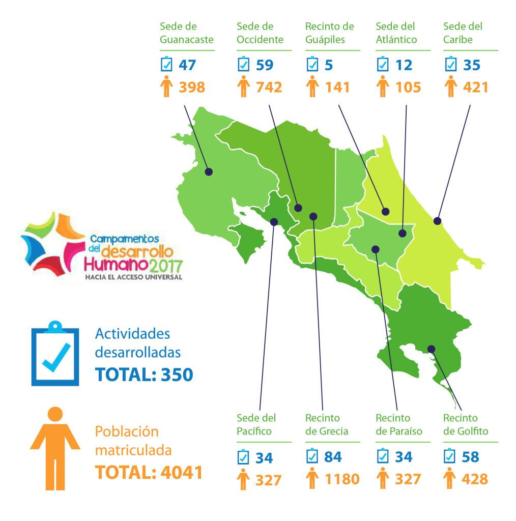 UCR abrio sus puertas a 4 mil personas durante este verano