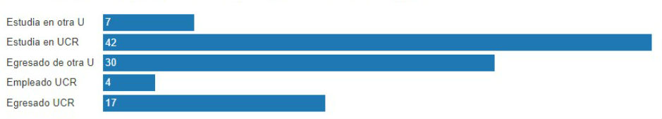UCR AUGE llega vigorosa a su segundo quinquenio grafico2