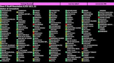 Contundente rechazo de la Asamblea General de Naciones Unidas al reconocimiento de Jerusalen como capital