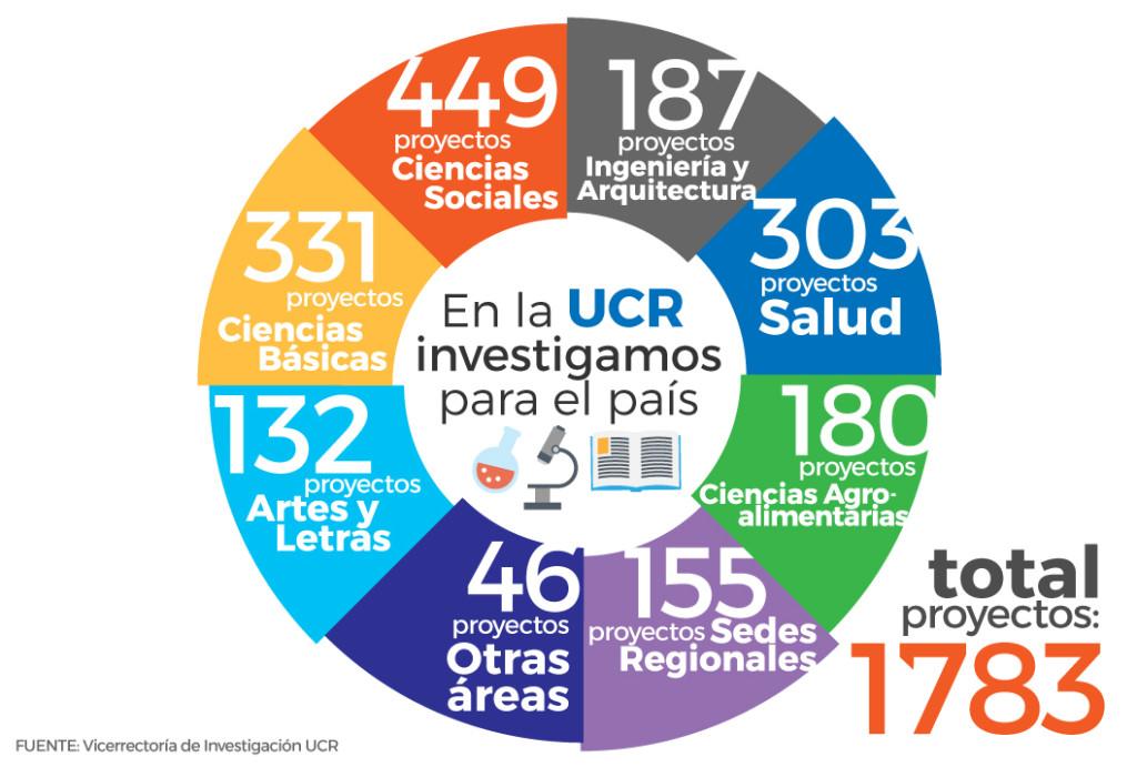 UCR reformara el financiamiento a la investigacion en el 2018c