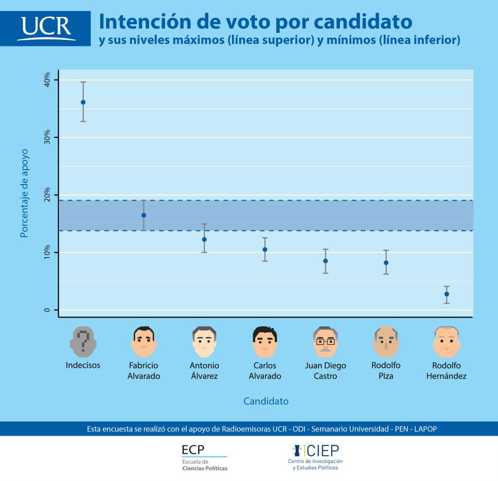 UCR En ultimo momento 36 de indecisos definiran resultados electorales2