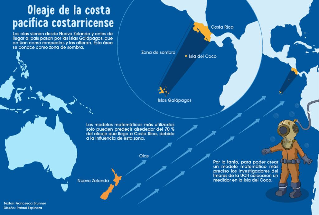 UCR Descifrando oleajes unicos desde la Isla del Coco2