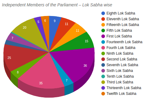 Independent MPs in the LokSabha