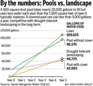 Pools Water Use vs Lawns