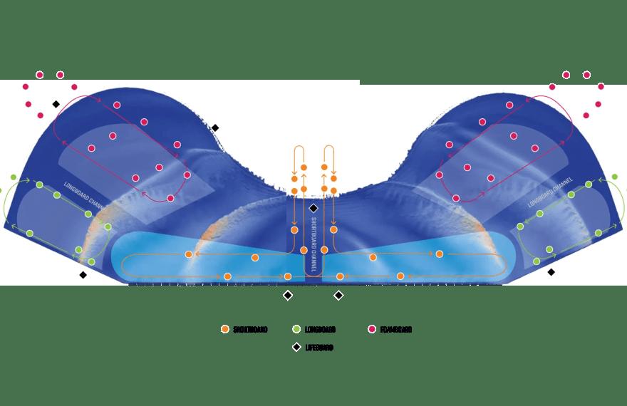 Diagram illustrating flow
