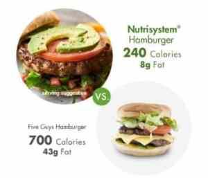 Nutrisystem Eat Hamburgers