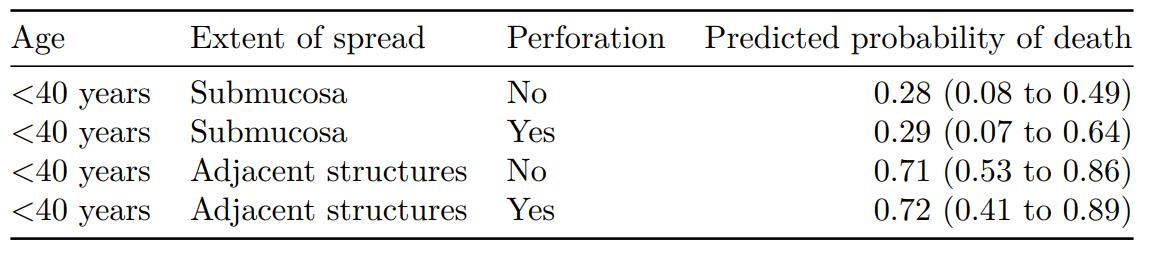 R – Surgical Informatics