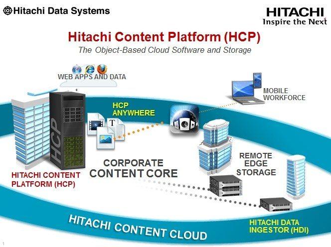 Clientes estão adotando o Hitachi Content Platform Anywhere para criar um ambiente de trabalho digital protegido
