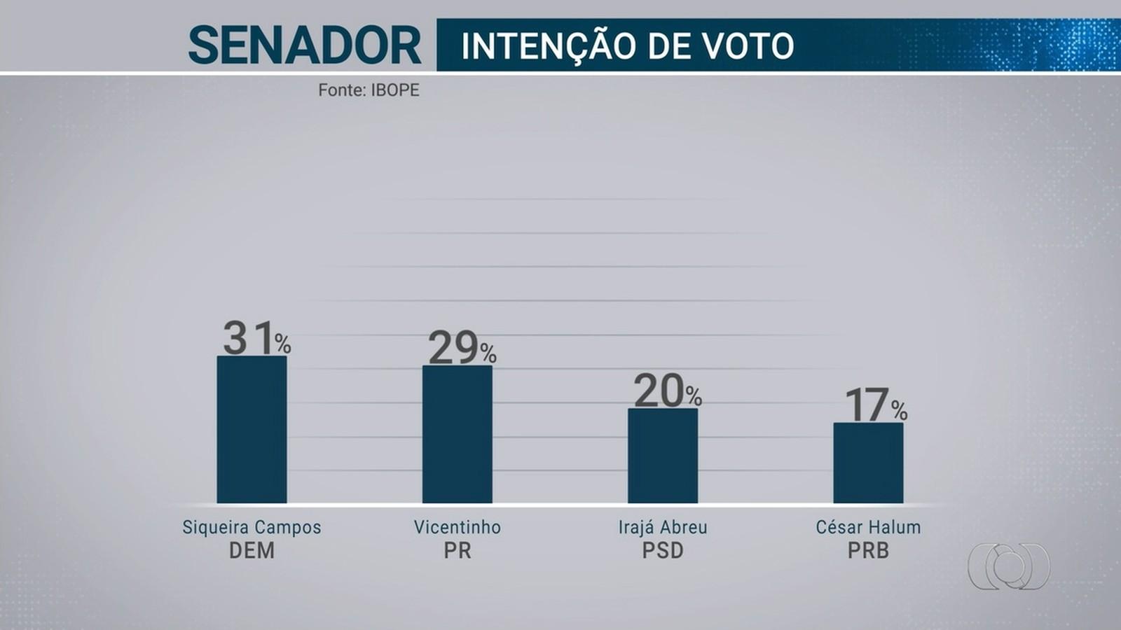 Pesquisa Ibope para o Senado no Tocantins: Siqueira 31%; Vicentinho 29%; Irajá 20%; Halum 17%; Mourão 15%
