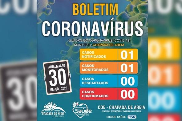Chapada de Areia divulga boletim atualizado com casos suspeitos, descartados ou confirmados do Coronavírus