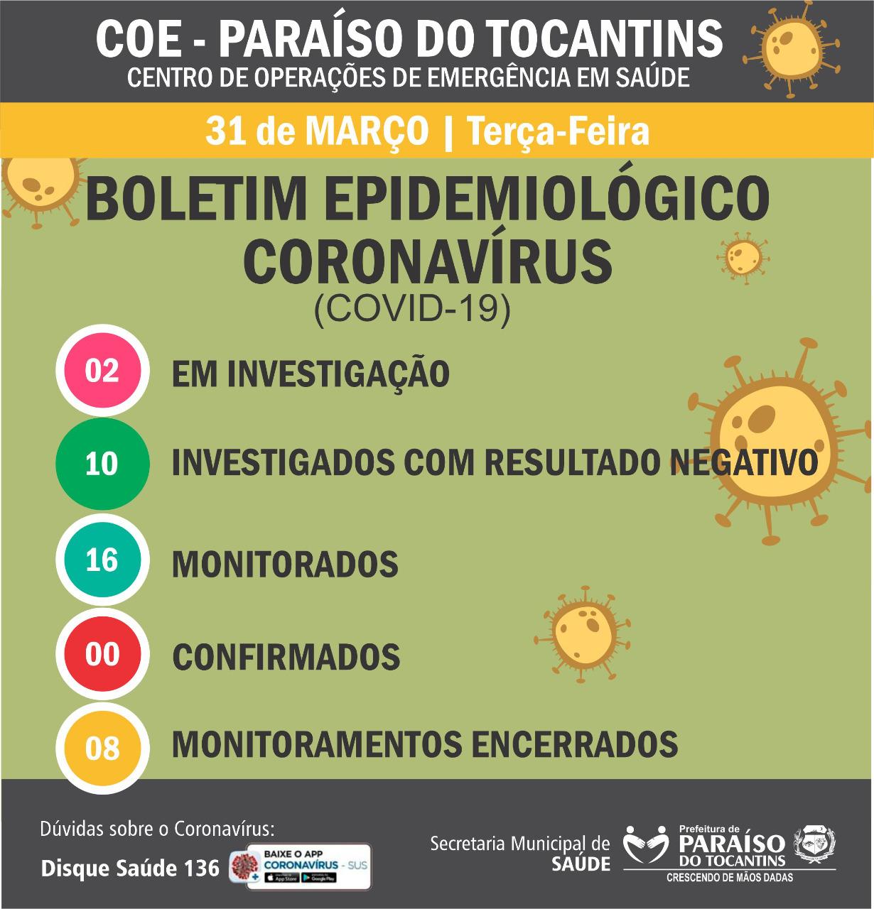 Centro de Operações de Emergência em Saúde de Paraíso divulga números do Covid-19