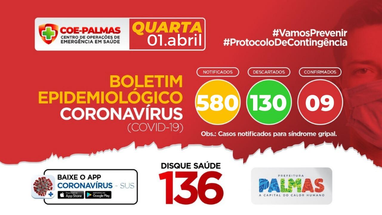 Prefeitura de Palmas, através do COE, informa estatísticas e perfil epidemiológico de casos confirmados na capital