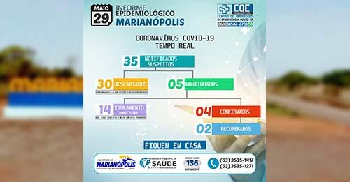 Marianópolis tem novo caso confirmado de Covid-19; Dois pacientes já se recuperaram da doença