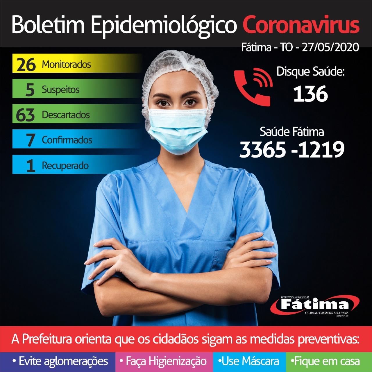 Boletim epidemiológico de Fátima registra dois novos casos de Covid-19 na cidade