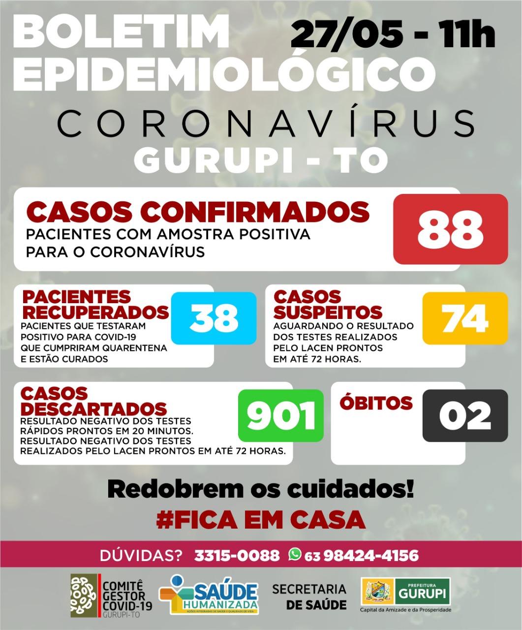 Gurupi tem 2 novos casos positivos para coronavírus e numero de recuperados sobe para 38