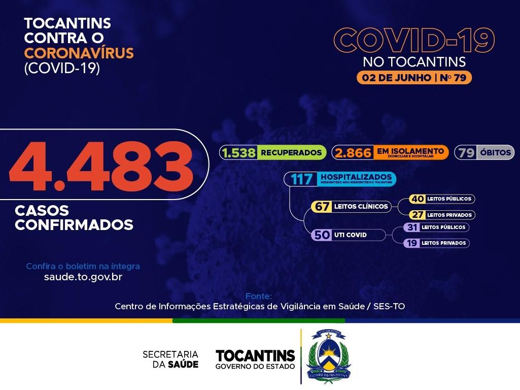 Tocantins tem 141 novos casos e 3 óbitos por Covid-19 nesta terça; confira boletim