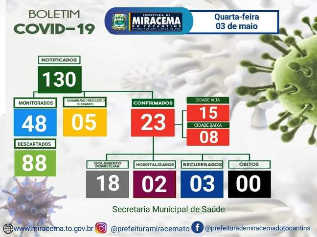 Covid-19: Miracema não registra novos casos; Confira boletim epidemiológico desta quarta-feira, 3