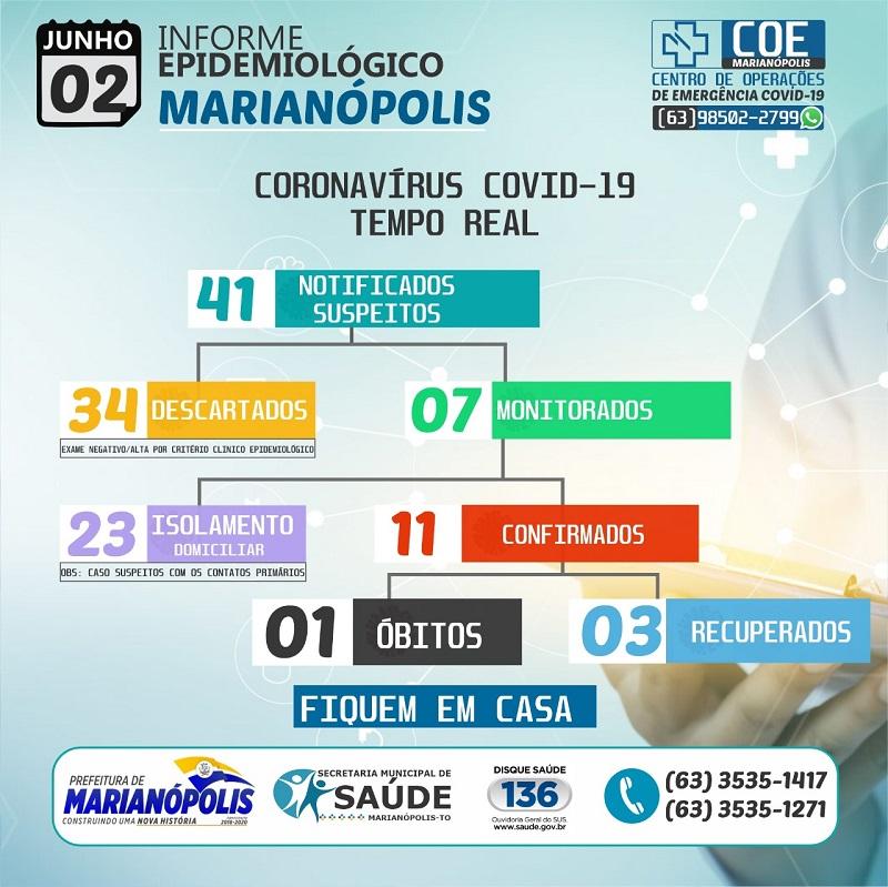 Marianópolis tem 7 casos ativos e 3 recuperados da Covid-19; confira boletim