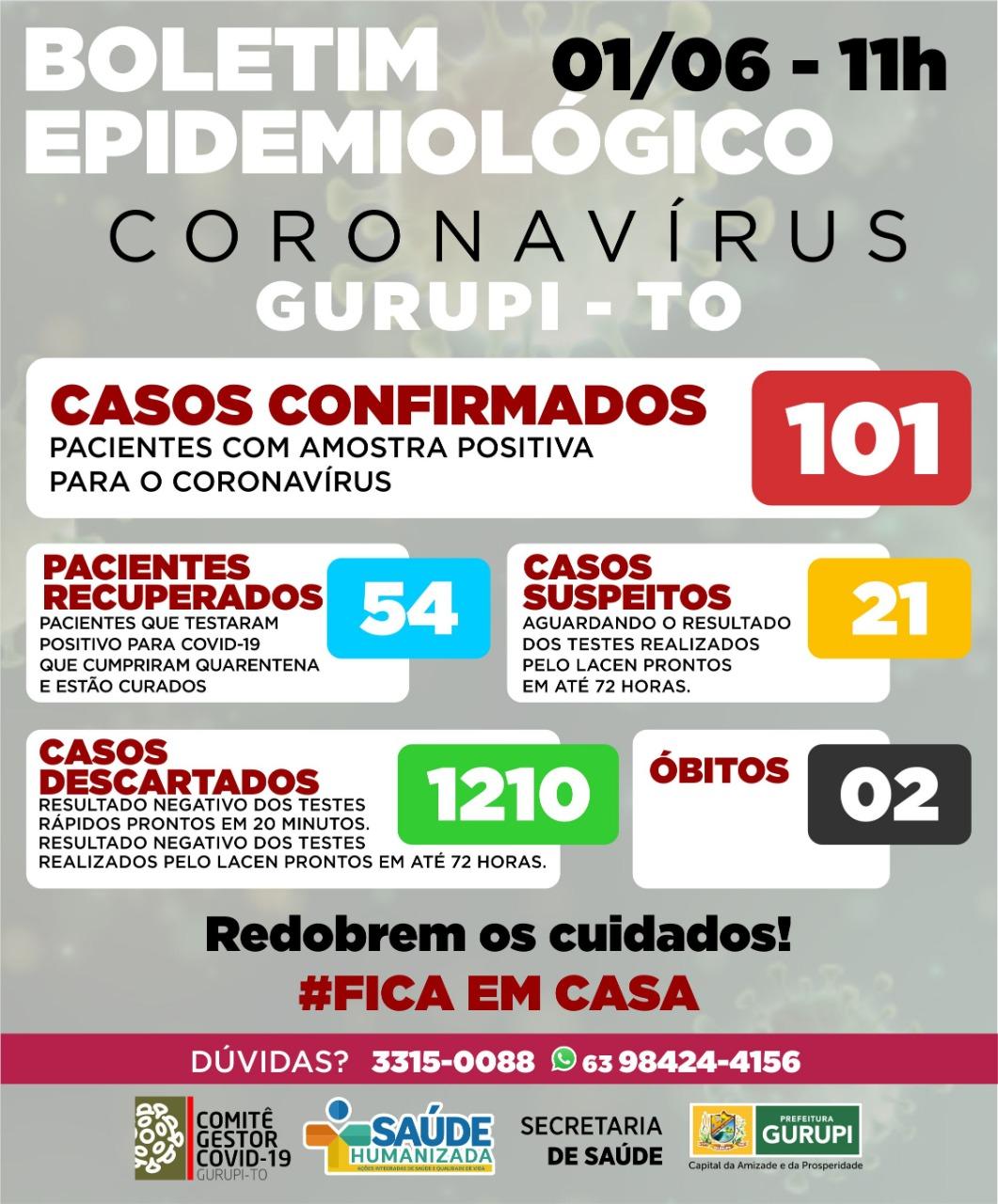 Gurupi divulga boletim epidemiológico sem novos casos de Covid-19 e número de recuperados aumenta