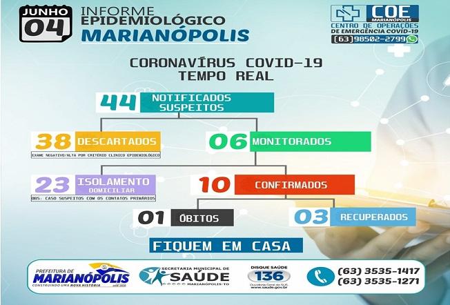 Marianópolis segue sem novos casos de Covid-19