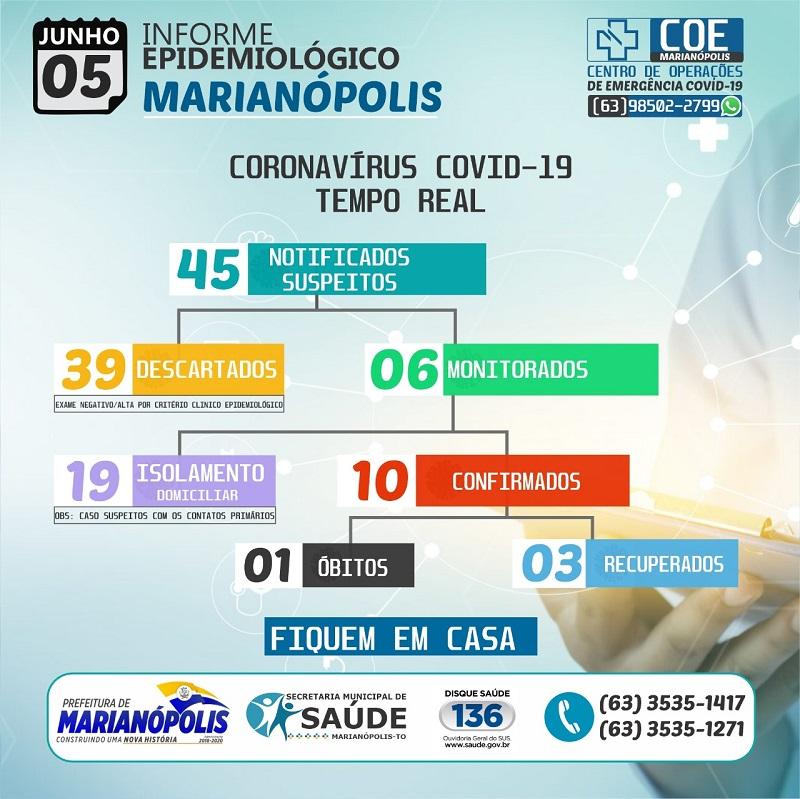 Marianópolis permanece com 6 casos ativos do novo coronavírus