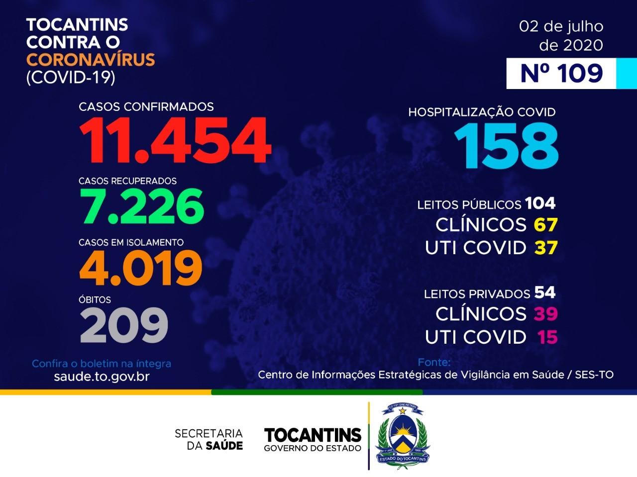 Tocantins possui 4.019 casos ativos e 7.226 pacientes recuperados do novo coronavírus