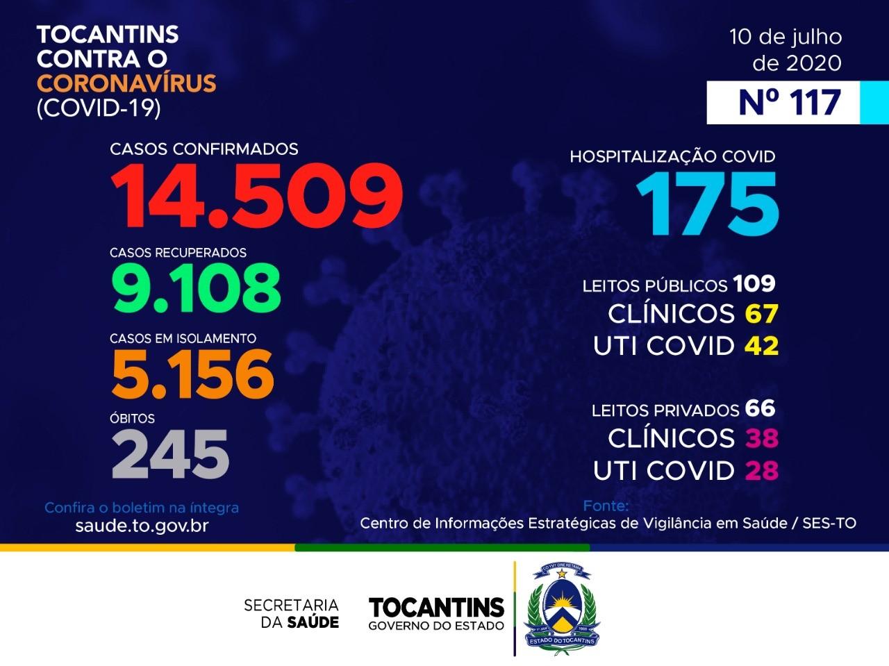 Tocantins contabiliza 666 casos do novo coronavírus nesta sexta-feira; veja boletim