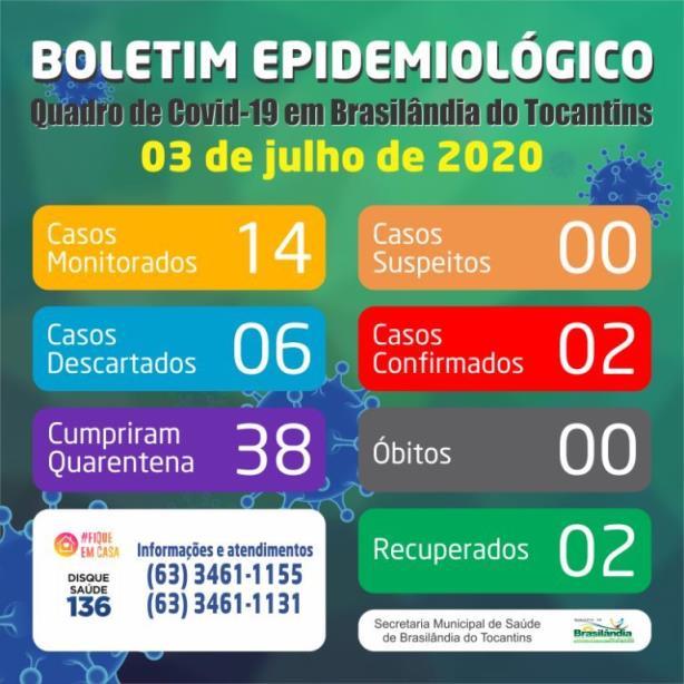 Brasilândia continua sem novos casos de Covid-19 neste sábado